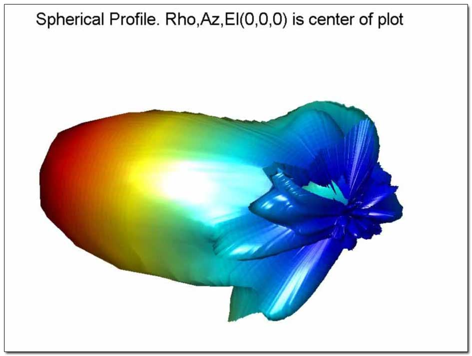 3D Spherical Plot