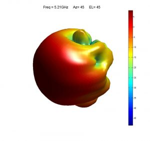 3D spherical antenna pattern